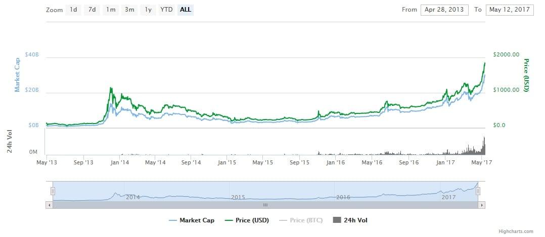 Bitcoin_weekly_news