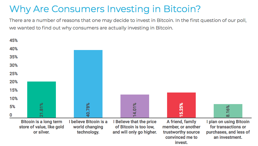 The belief that Bitcoin shall change the world is one of the main reasons why people buy and hold bitcoin. (PICTURE: LendEDU)