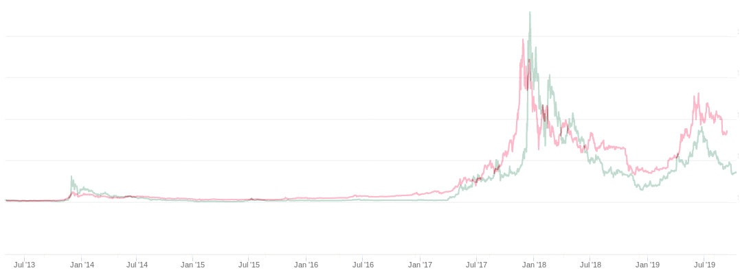 Comparativa cotización Bitcoin vs Litecoin precio y gráfica