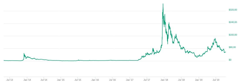 Cotización Litecoin LTC precio histórico y gráfico de valor