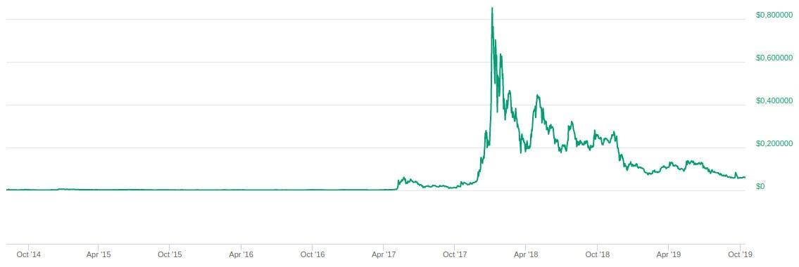 Cotización Stellar Lumens XLM precio histórico y gráfico de valor