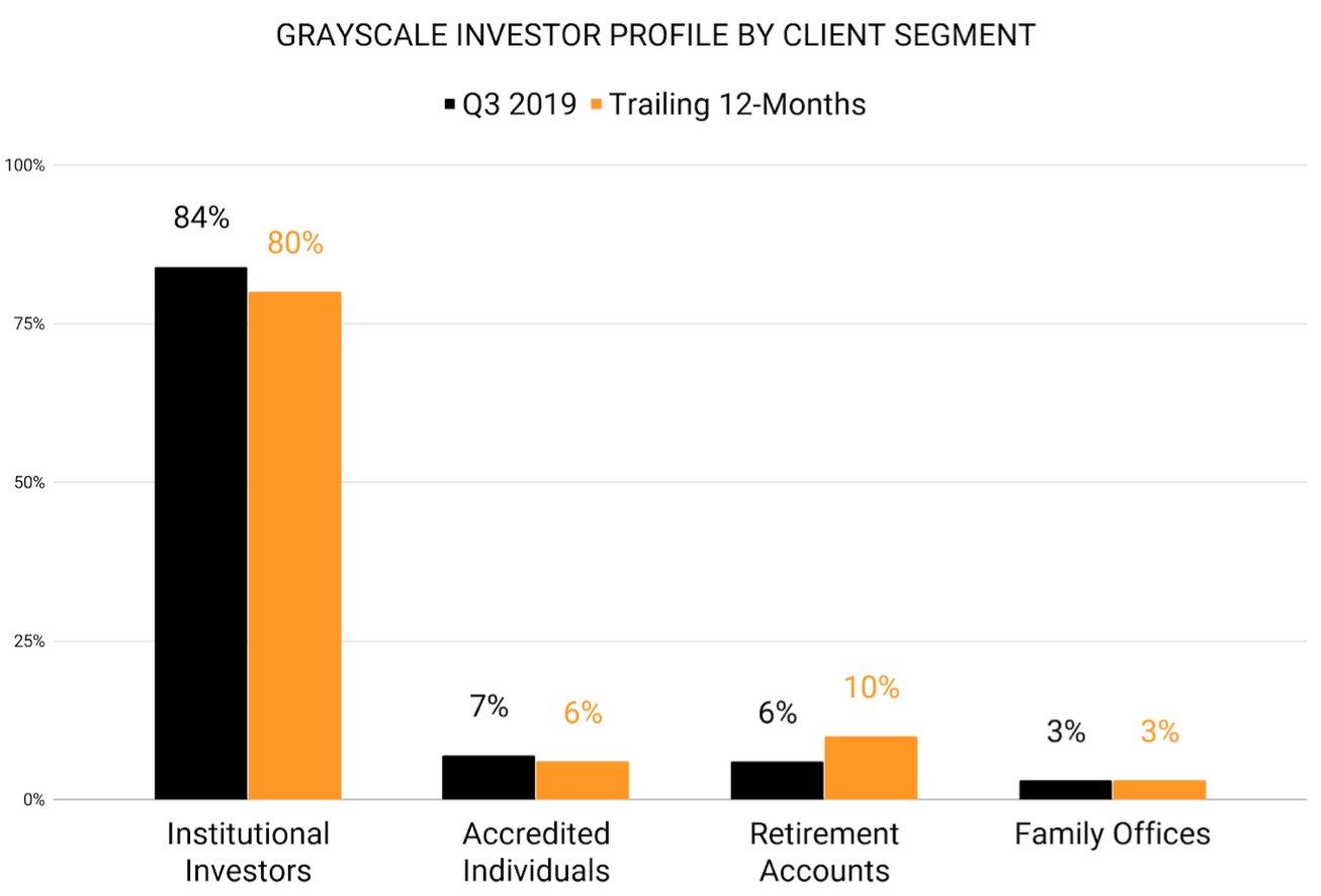 investor-profile