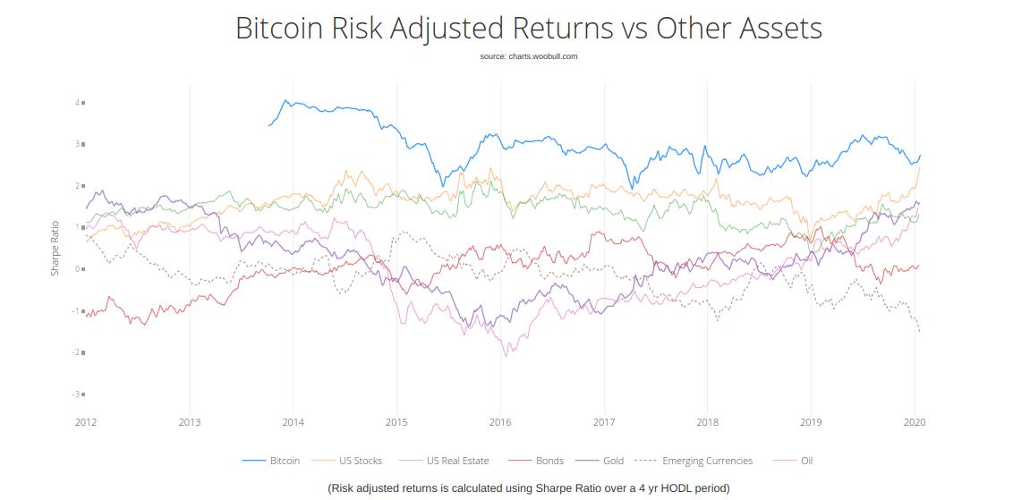Szabo Bitcoin graph