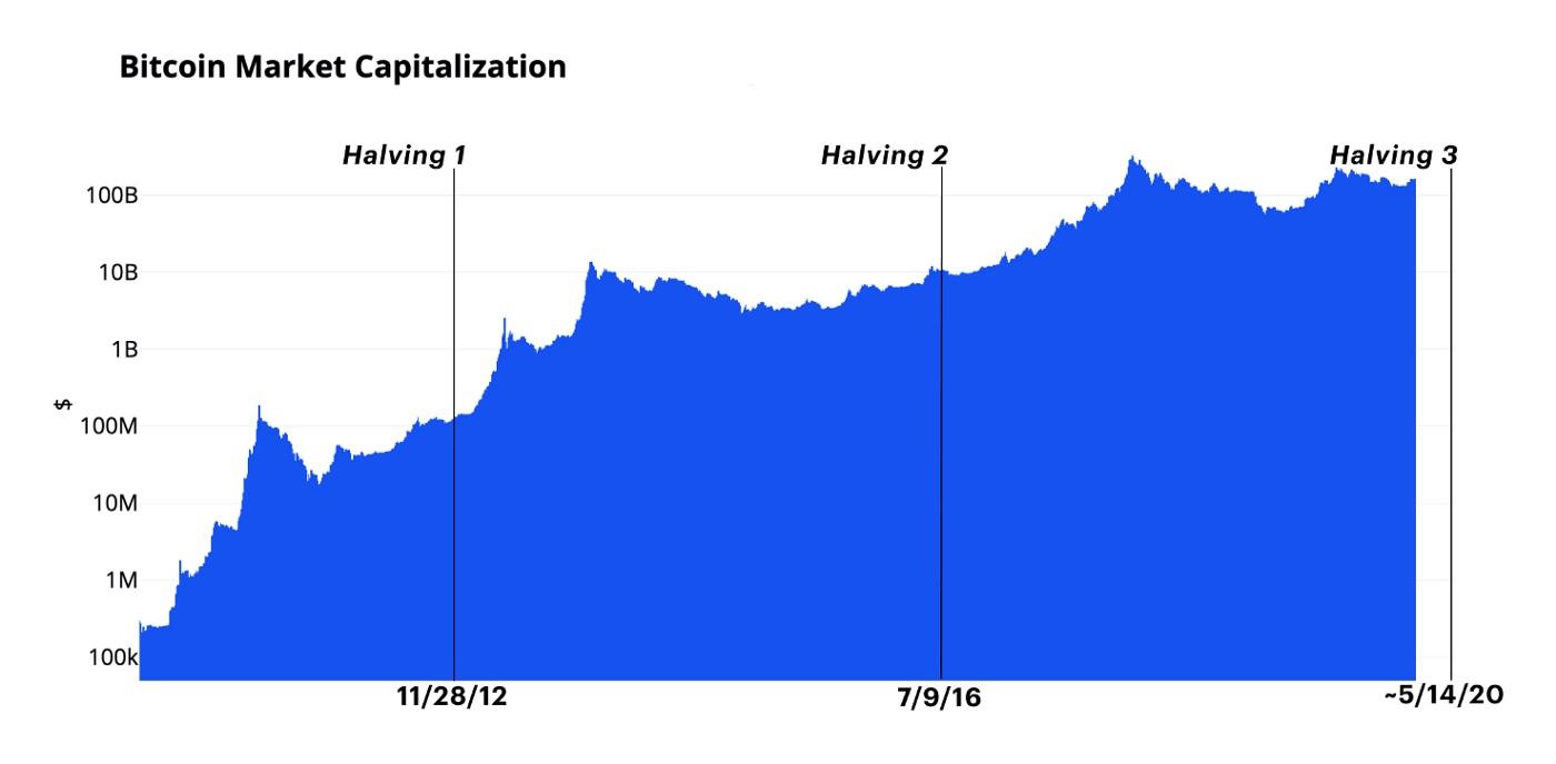 bitcoin-marketcap