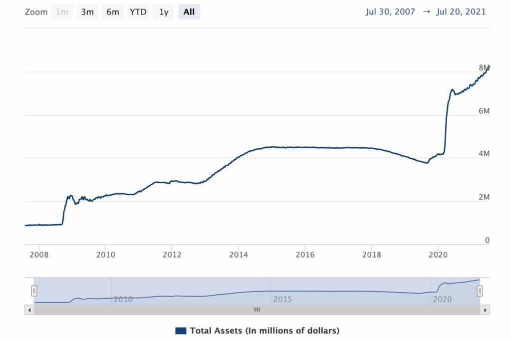 FED balance sheet 2007 2021