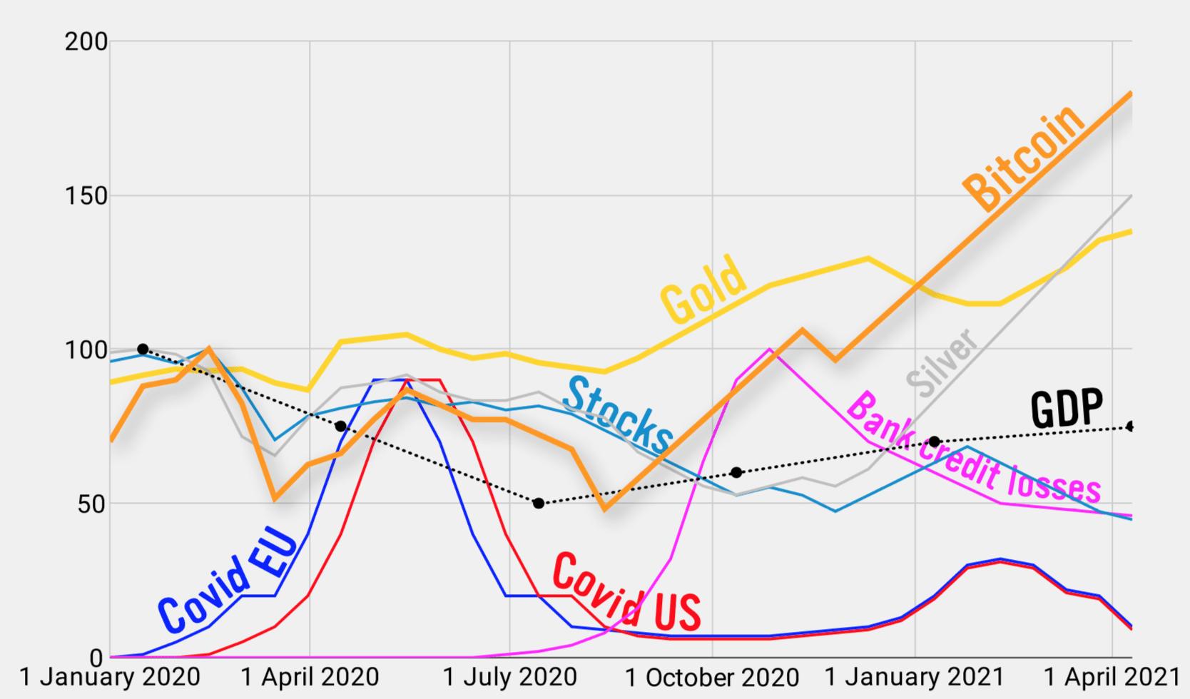 market-forecast
