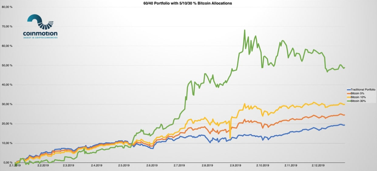 Análisis Halving Bitcoin portfolio 60-40 btc allocation