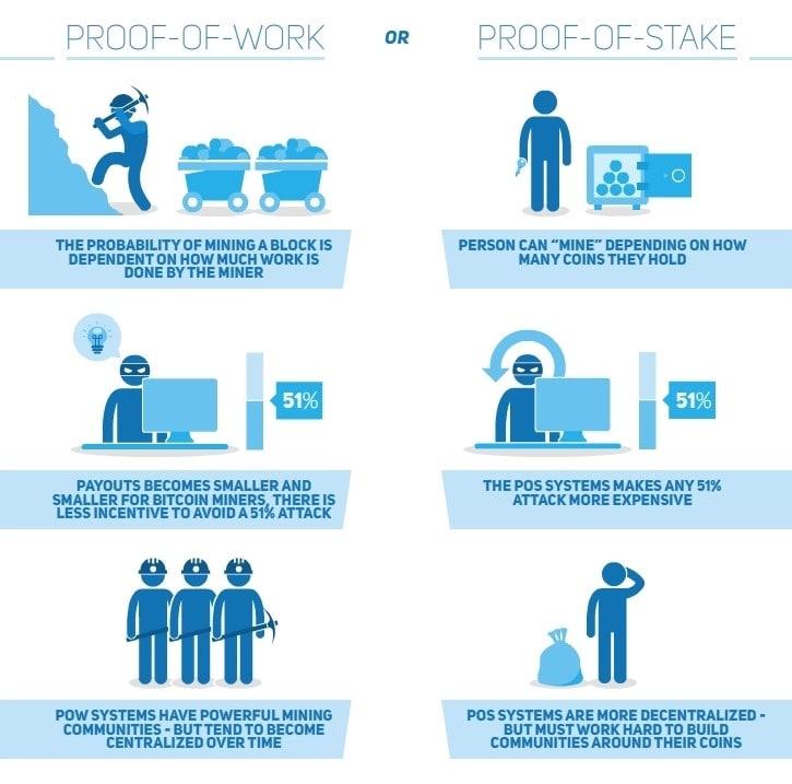 Diferencias PoW vs PoS prueba de trabajo y prueba de participación