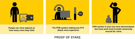 Esquema explicación Proof of Stake PoS