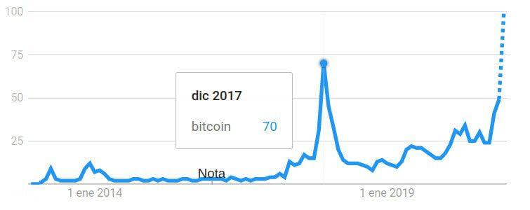Precio bitcoin tendencias de búsqueda en Google