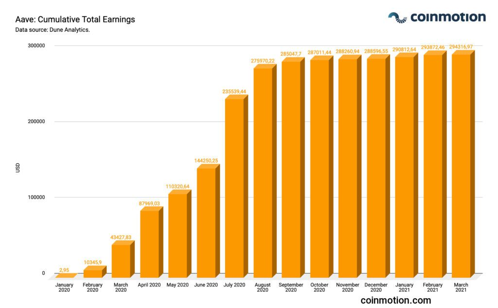 Aave cumulative total earnings 2021