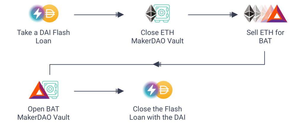 Crypto flash loans