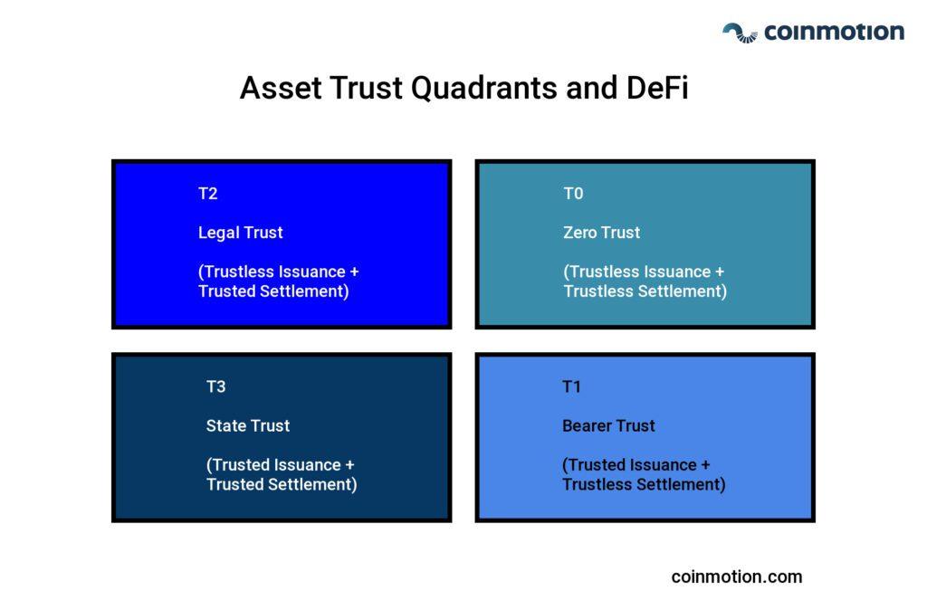 what is decentralized finance: asset trust quadrants