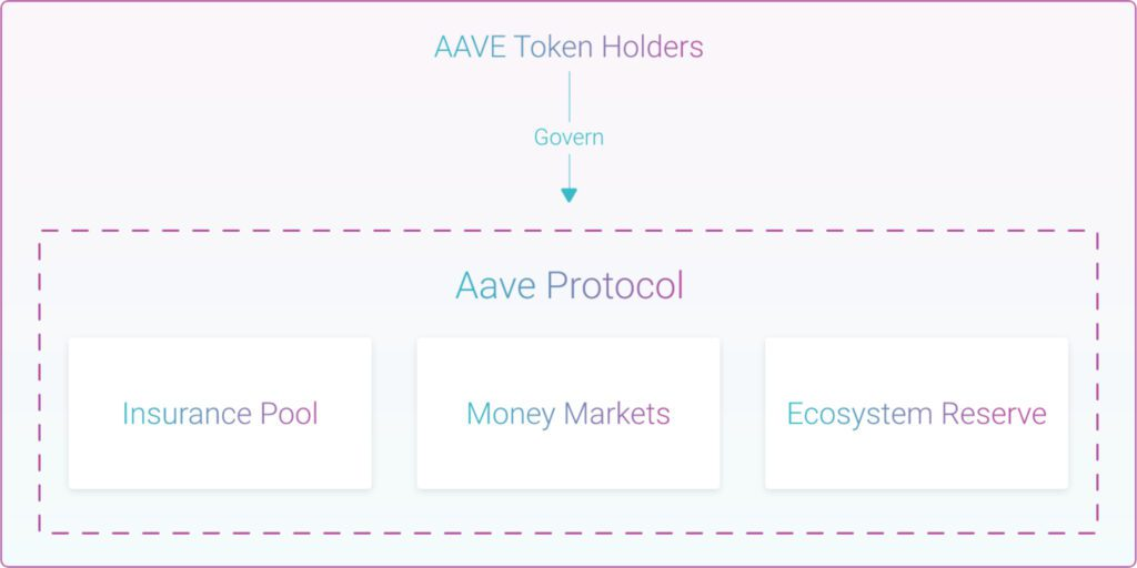 aave governance