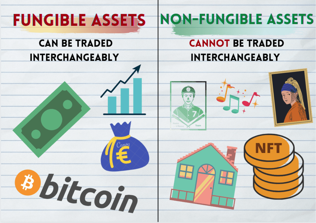 What is NFT and what are fungible assets