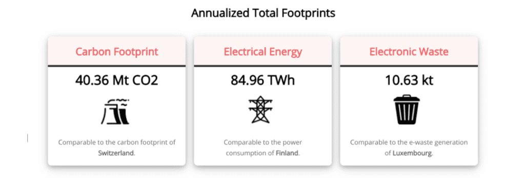 Annualized total footprints of Bitcoin: carbon, electrical energy, electronic waste
