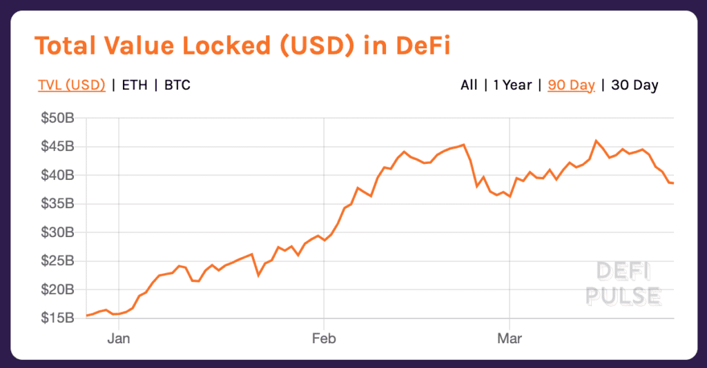 Crypto Trends 2021: Total value locked (TVL) in DeFi has exploded