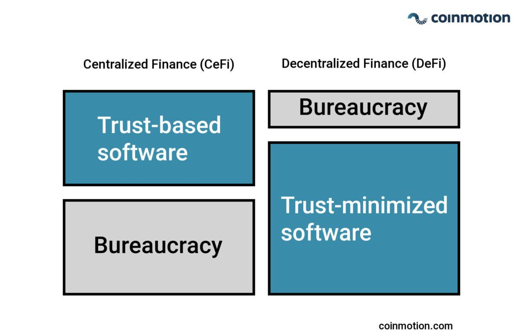 what is decentralized finance and centralized finance