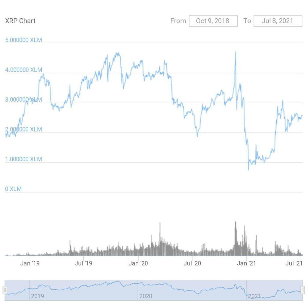 ripple-vs-stellar-xrpxlm-price-chart-2018-2021