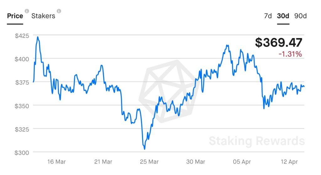 staking crypto prices