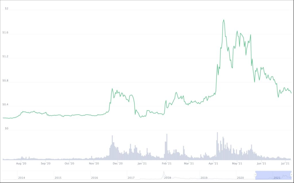ripple-price-mid-2020-2021