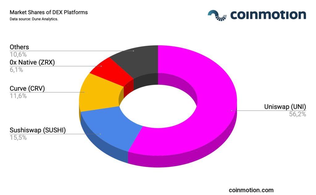 market_shares_of_dex_platforms-min