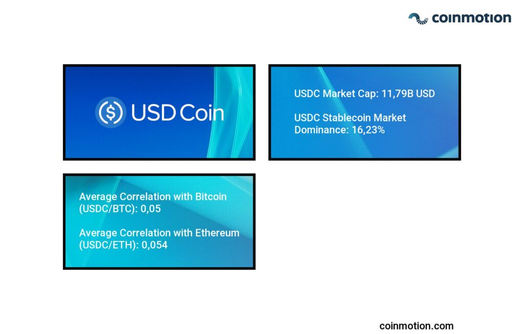 what is usdc coin