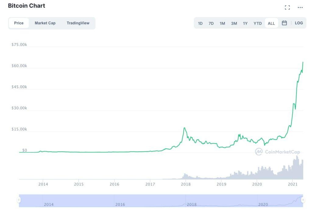 bitcoin norma 2021 m