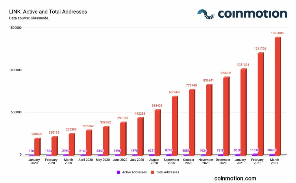 chainlink amount of active and total addresses