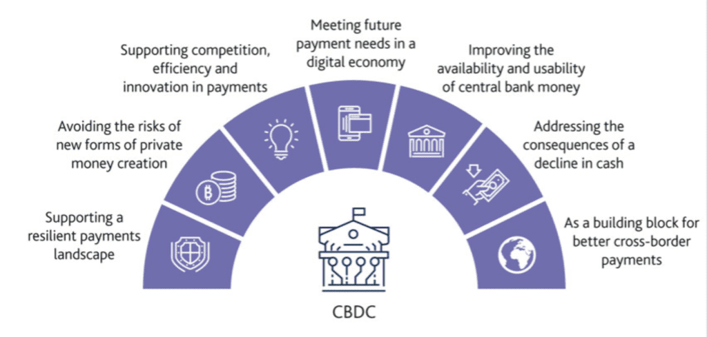What are central bank digital currencies CBDC