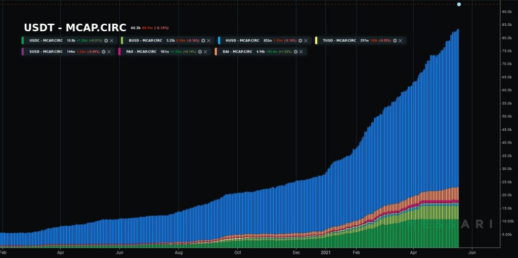 total market capitalization of all stablecoins