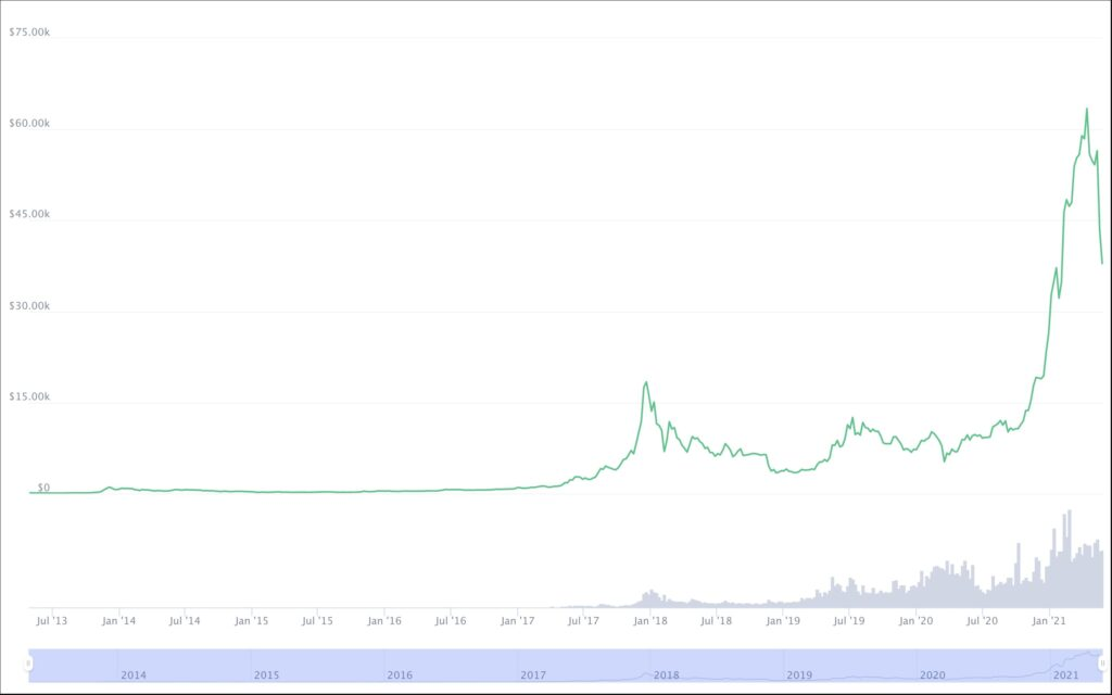 bitcoin historical price chart 2021 - how does bitcoin behave in relation to the U.S. market