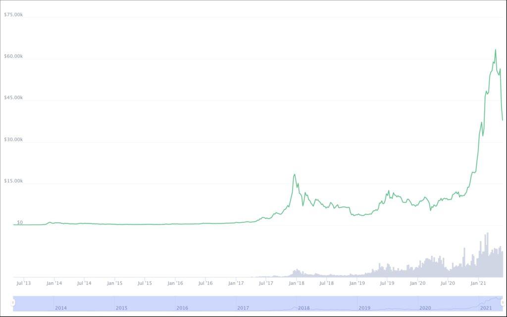 Bitcoin price chart until mid-2021 coinmarketcap
