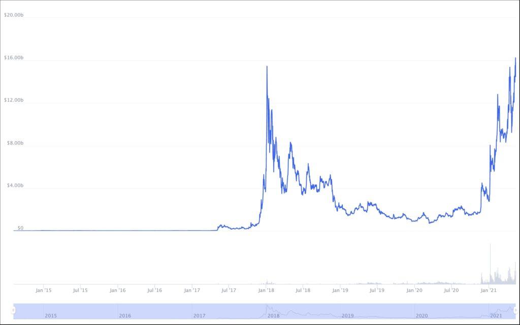 stellar lumens market cap chart