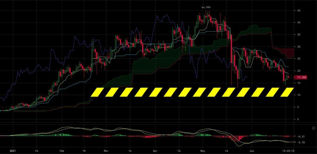 uni-usd-price-crypto-technical-analysis-week-25-2021