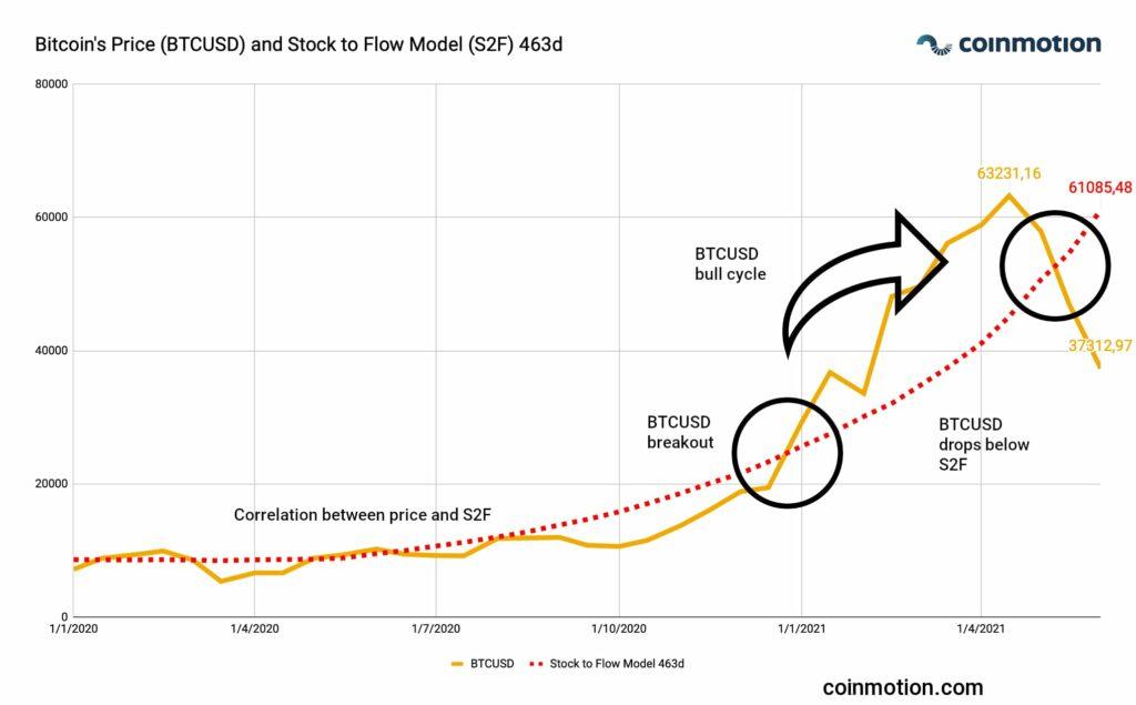 s2f bitcoin price 2021