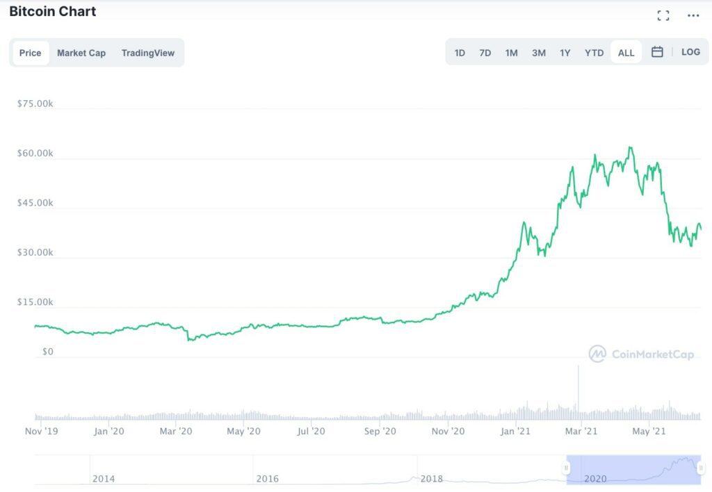 bitcoin-price-chart-2020-mid-2021