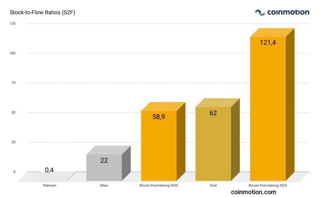 bitcoin price s2f ratios