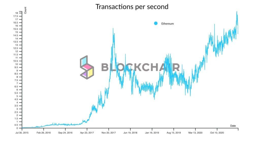ethereum transactions per second