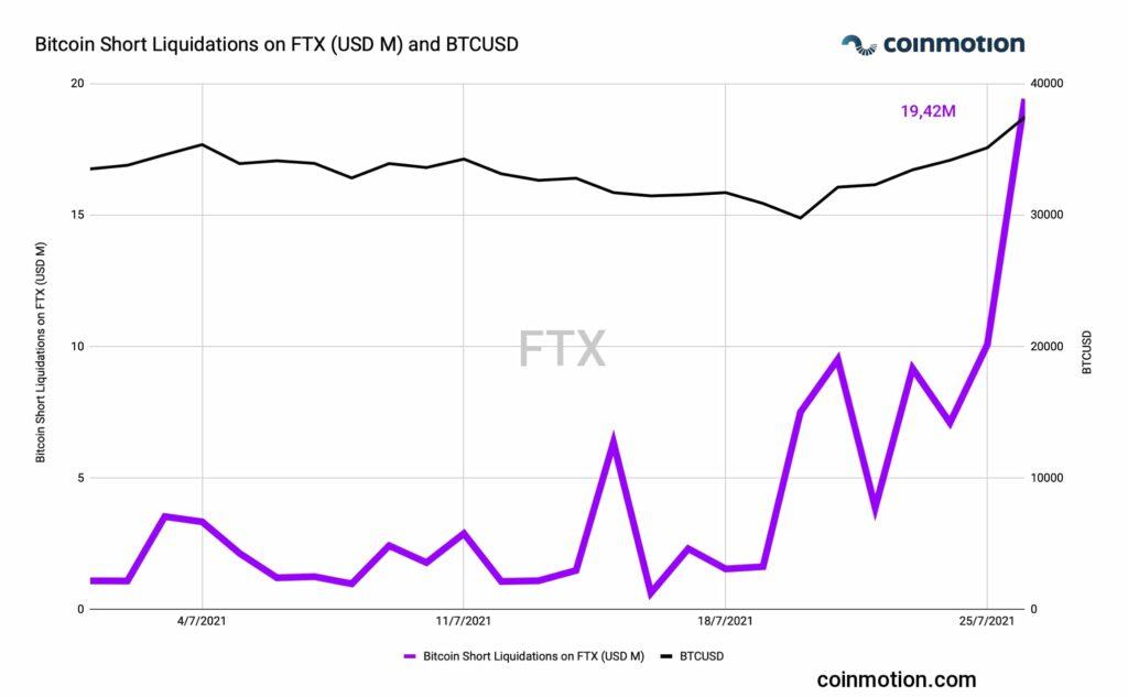 btc short liquidation ftx