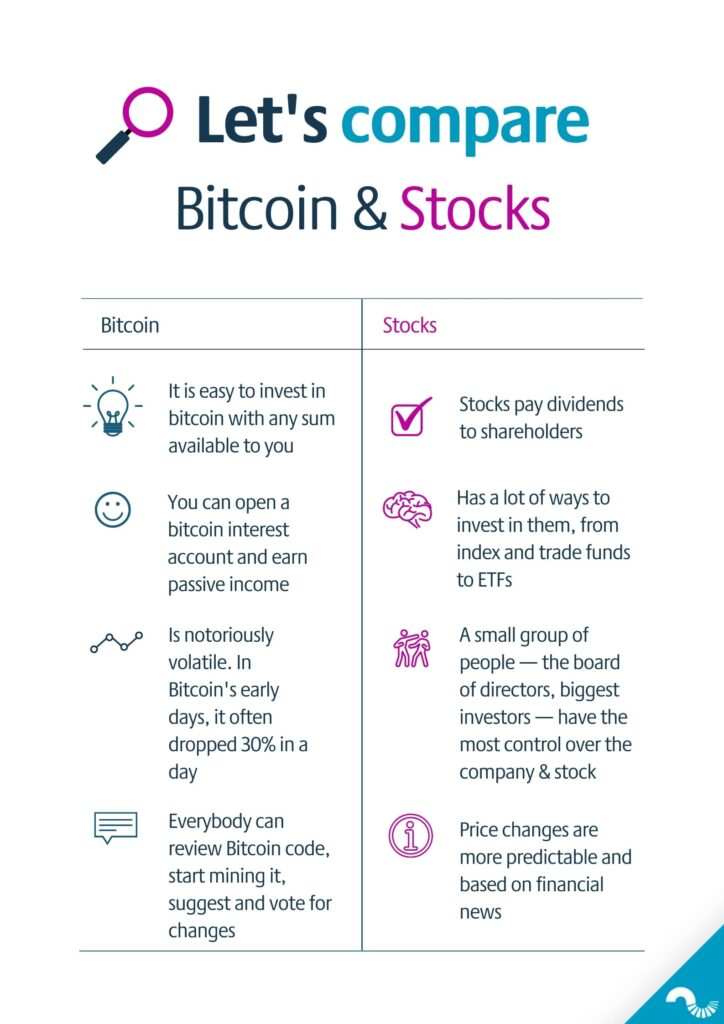 invest-bitcoin-stocks-comparison