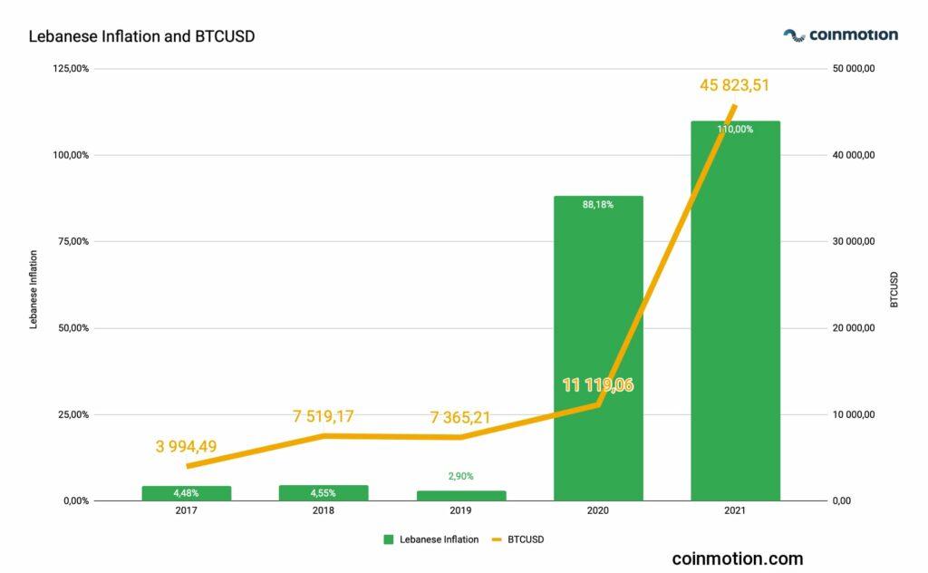 lebanese_inflation-2021-eng