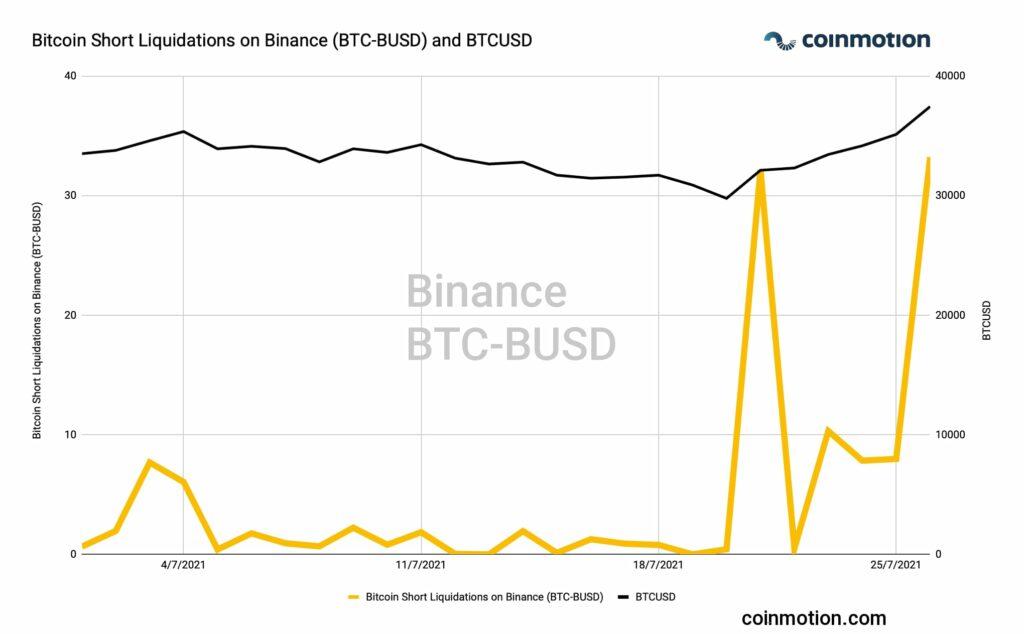 bitcoin short squeeze liquidations binance