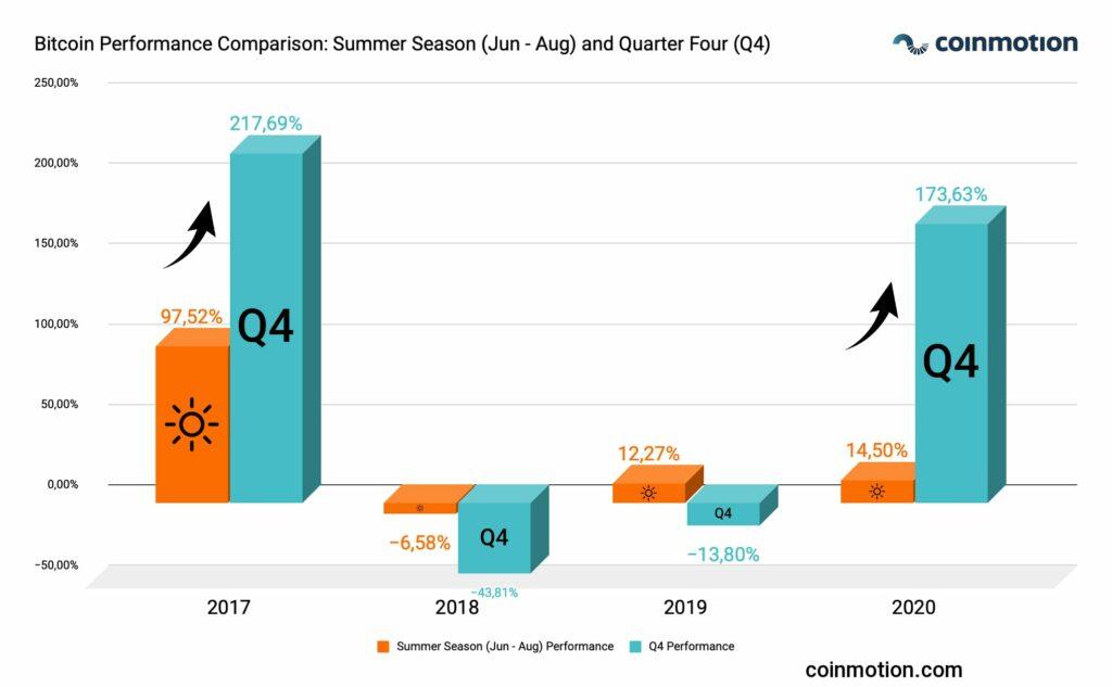 markets-btc-summer_season_q4_eng