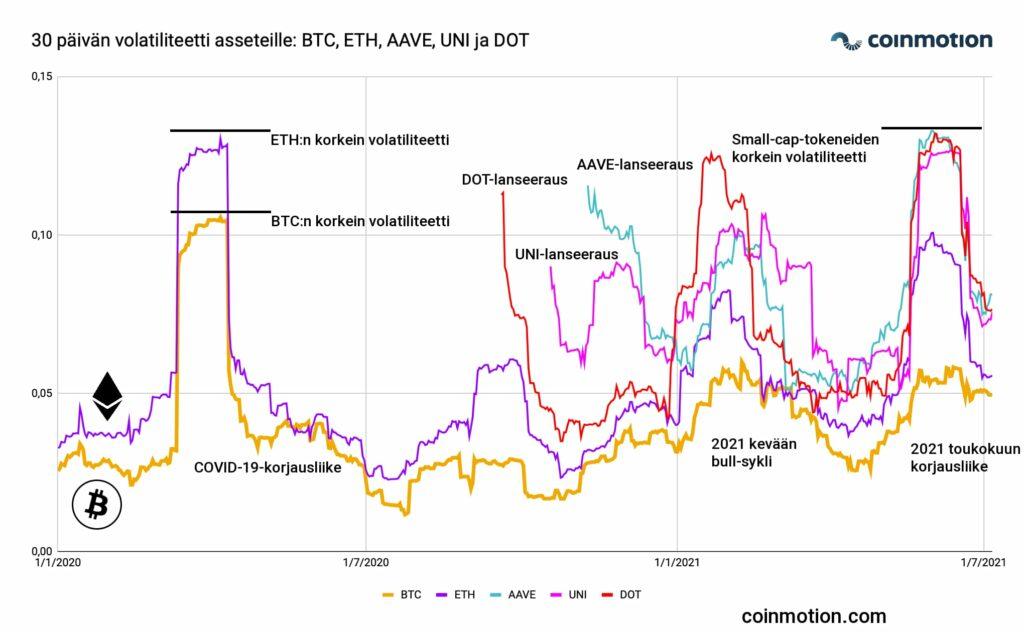30d-volatility-multi_asset-btc-eth-aave-uni-dot-finnish
