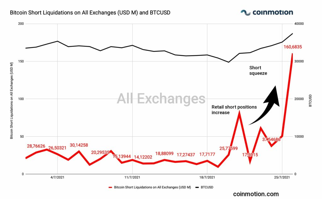 bitcoin short squeeze short liquidation all exchanges