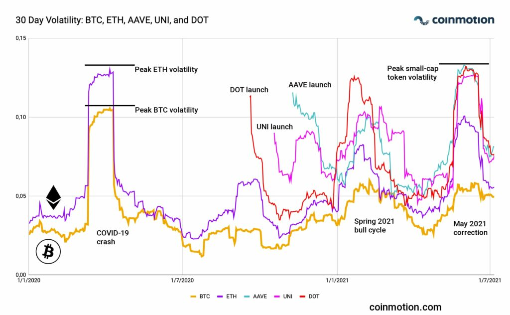 30d-volatility-multi_asset-btc-eth-aave-uni-dot