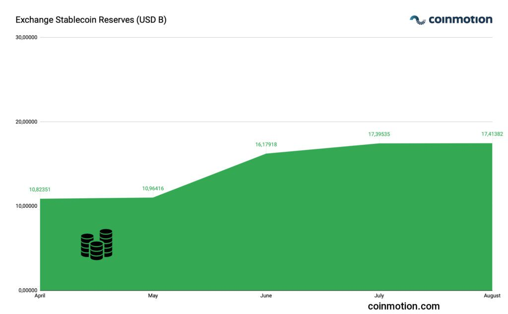 exchange stablecoin reserves