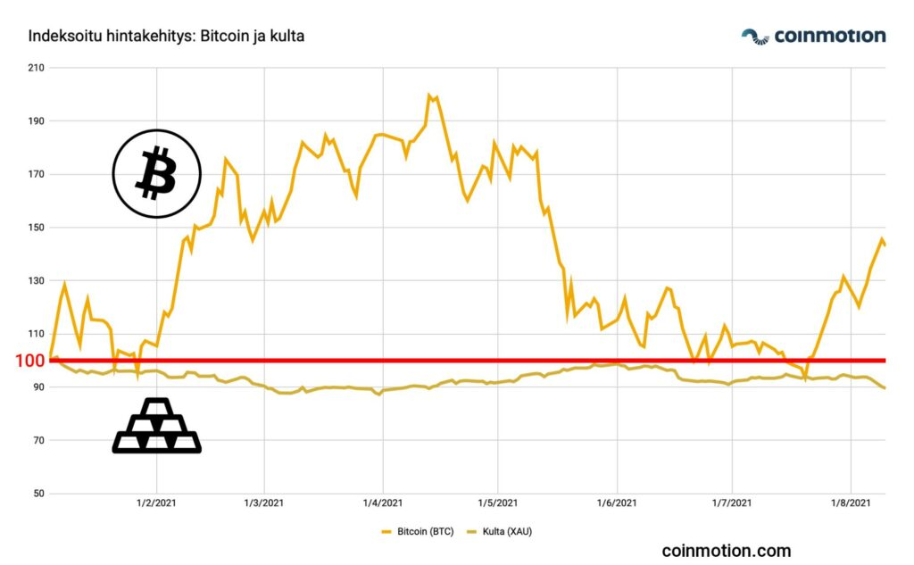 Bitcoin vs Gold price performance