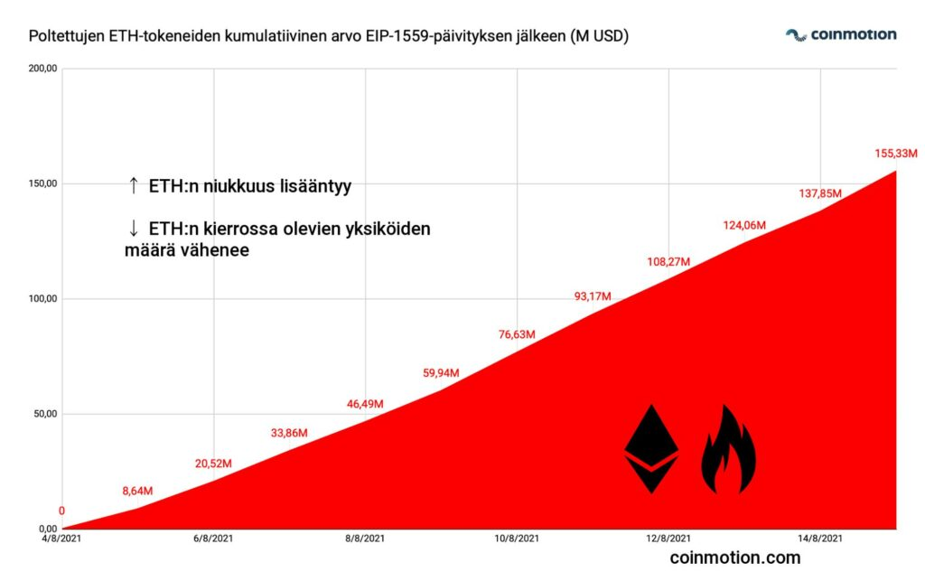 poltettjen ETH tokeneiden kumulativinen arvo EIP 1559 päivityksen jälkenn